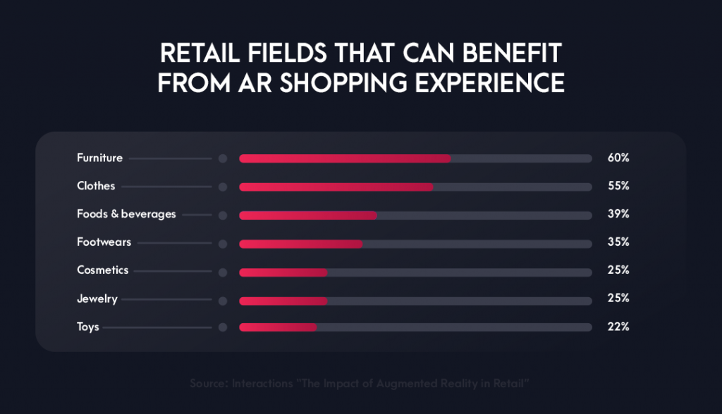 AR in retails